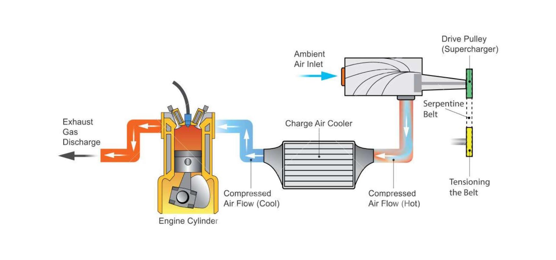 supercharger-system