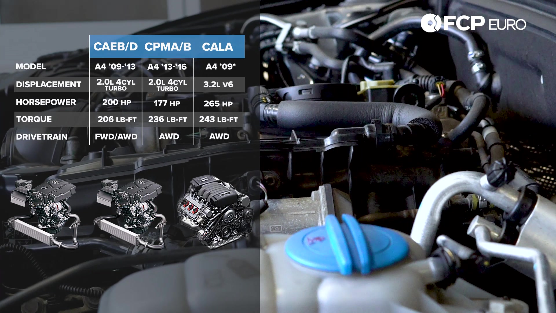 audi-b8-a4-buyers-guide-engine-options