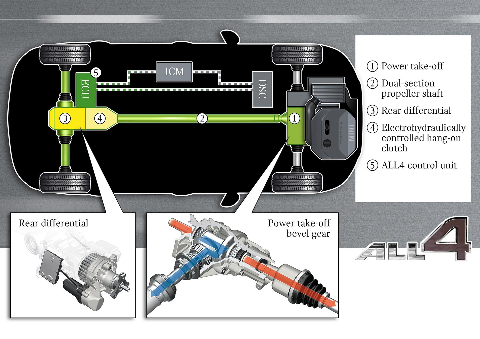 12_MINI ALL4 power diagram