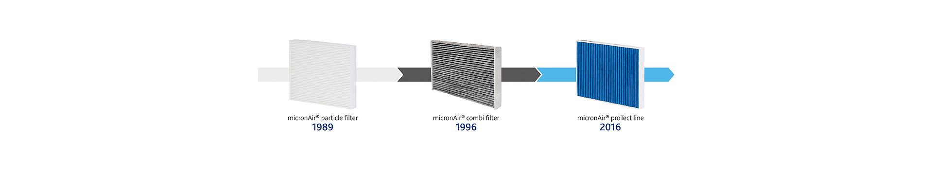 evolution of micronAir cabin air filters