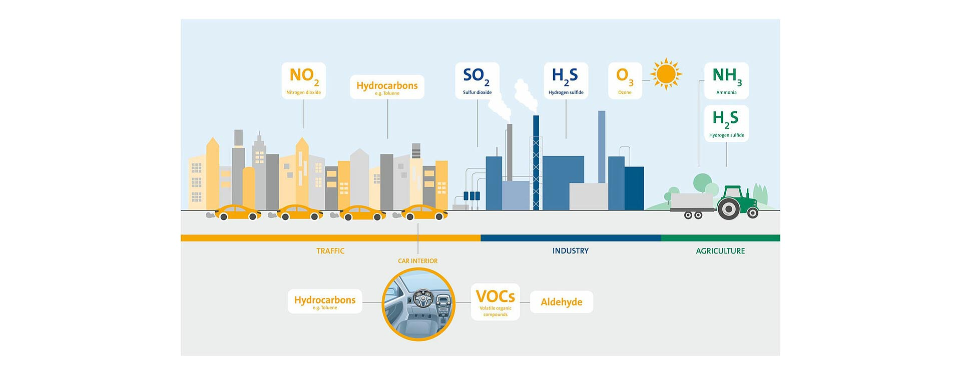 micronAir Gas shield cabin air filter explained