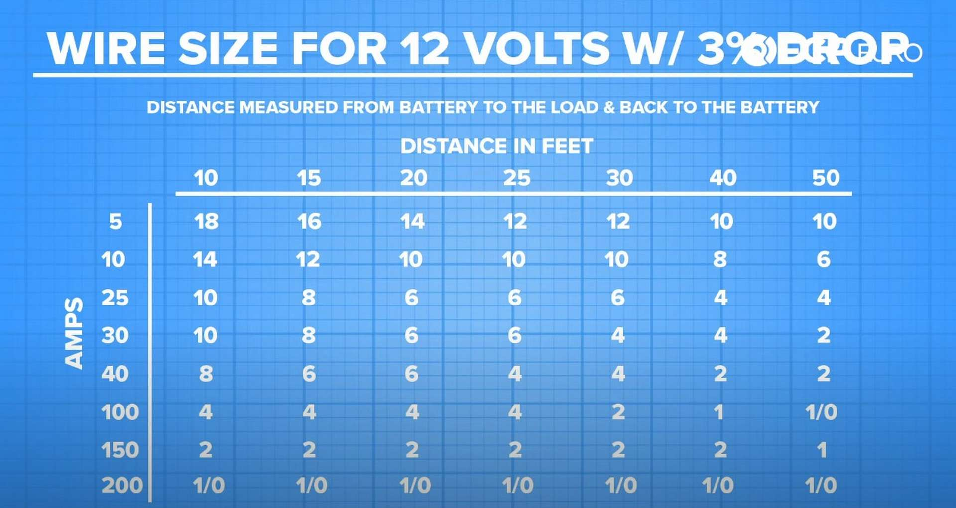 DIY Battery Relocation battery cable size chart