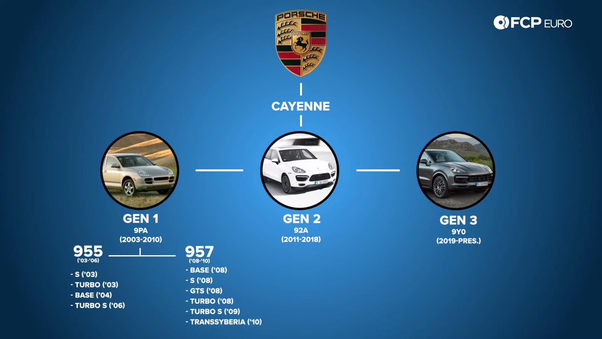 955 957 Porsche Cayenne Buyer's Guide family tree