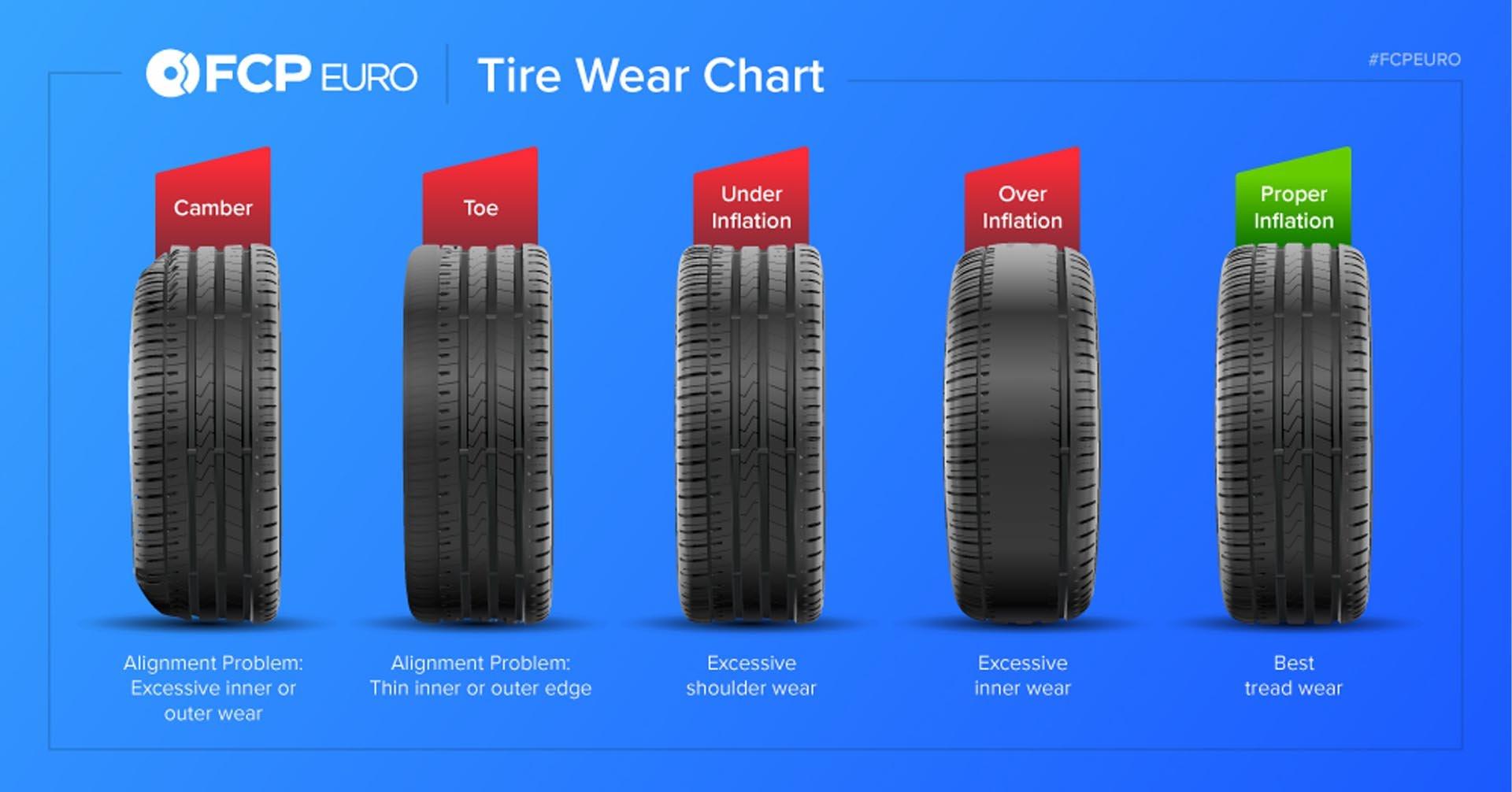Tire-Wear-Chart