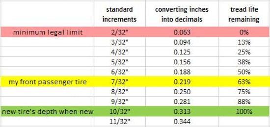 New tire tread depth chart 2019 2020 top car models