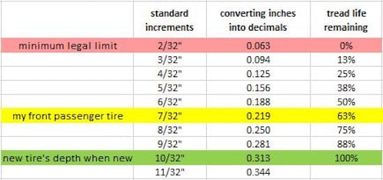 How To Measure Tire Tread >> How To Measure Tire Tread Depth