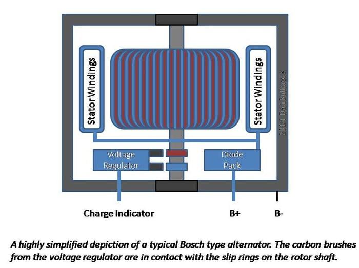 How a Bosch Alternator Works