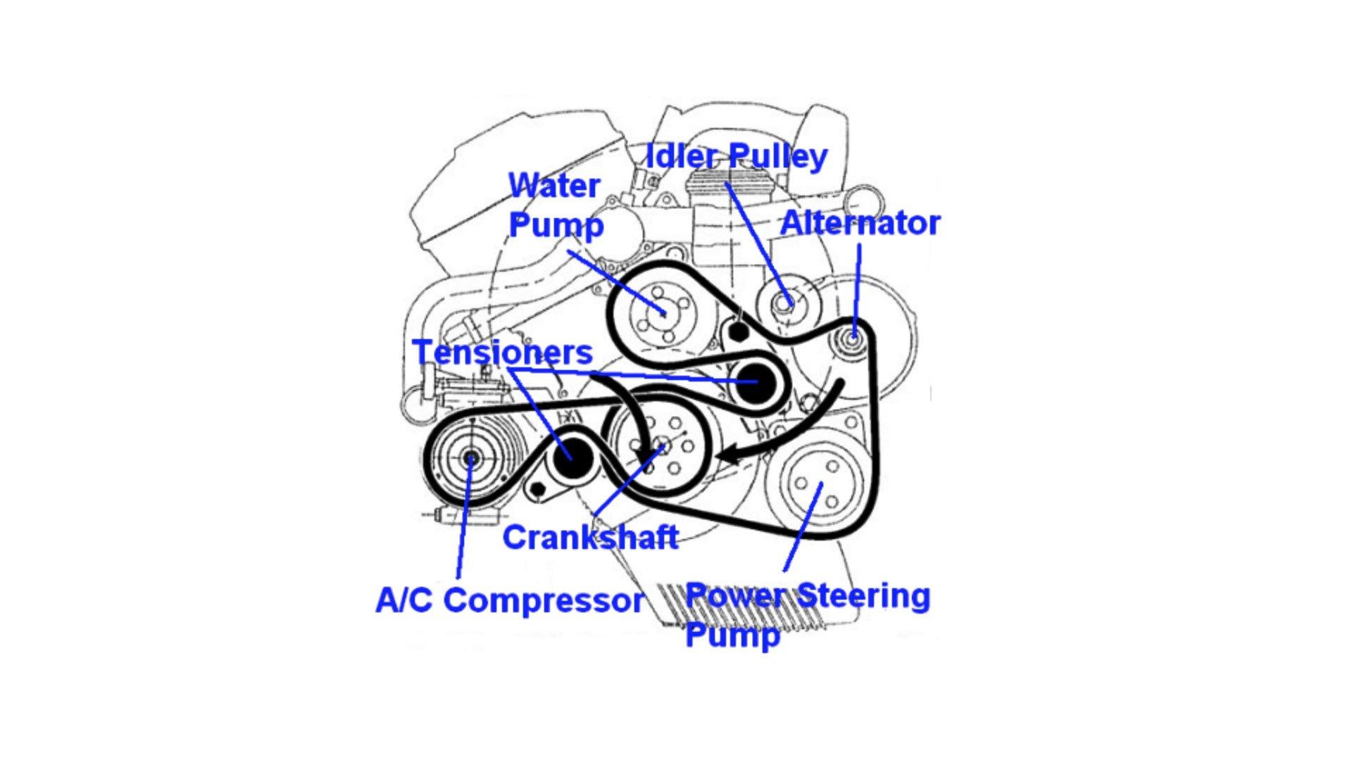 Bmw 530i Engine Diagram Together With Bmw E46 Cooling System Diagram